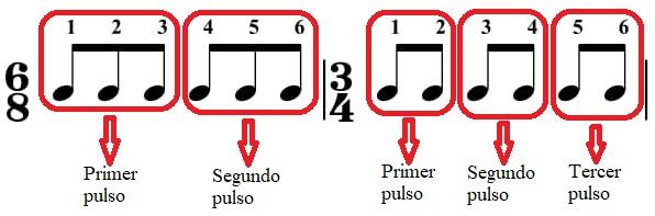 Comparación compases de 6/8 y 3/4