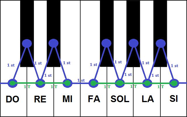 Octava piano división semitonos