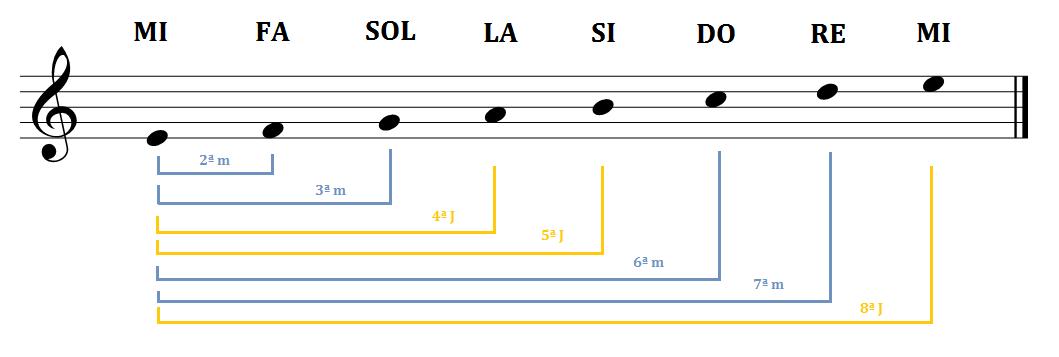 Blog EOM | Intervalos musicales: Guía paso a paso